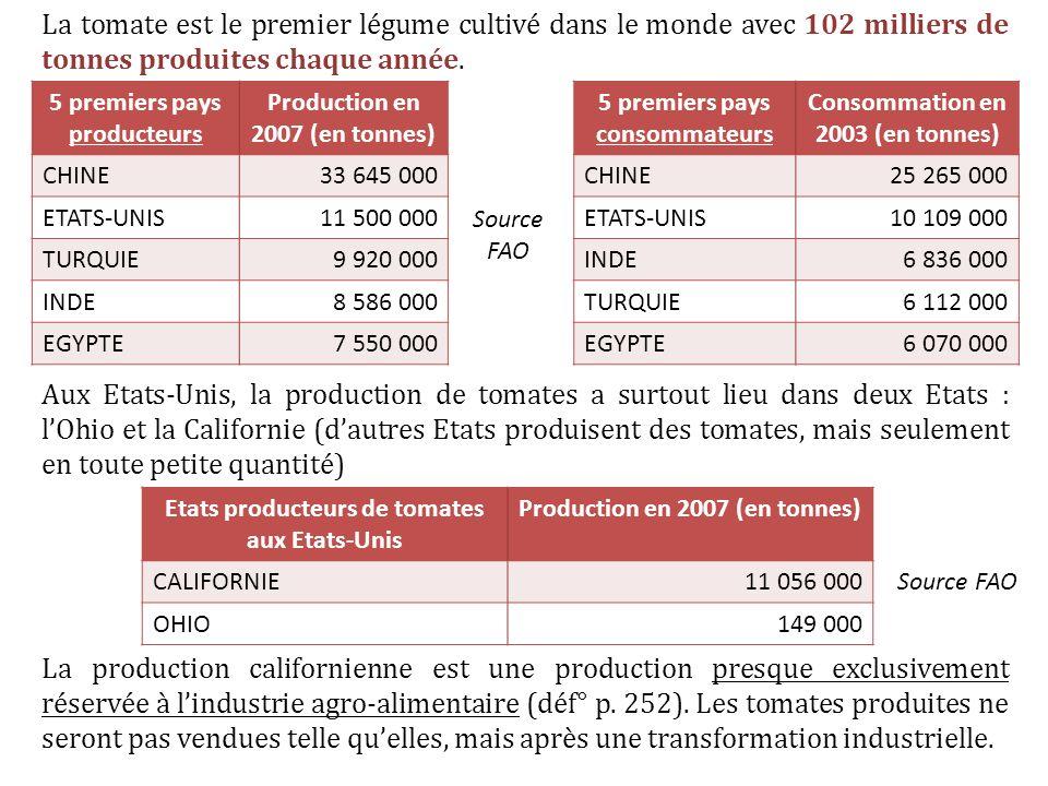 La tomate est le premier légume cultivé dans le monde avec 102 milliers de tonnes produites chaque année. Aux Etats-Unis, la production de tomates a s