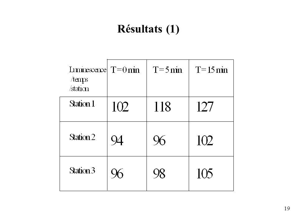 19 Résultats (1)