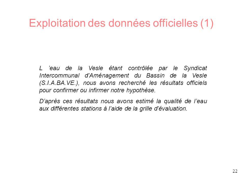 22 L eau de la Vesle étant contrôlée par le Syndicat Intercommunal dAménagement du Bassin de la Vesle (S.I.A.BA.VE.), nous avons recherché les résultats officiels pour confirmer ou infirmer notre hypothèse.