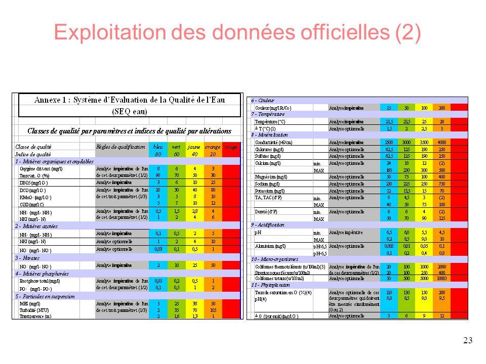 23 Exploitation des données officielles (2)