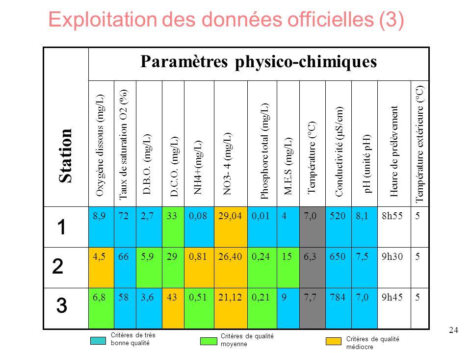 24 59h457,07847,790,2121,120,51433,6586,8 59h307,56506,3150,2426,400,81295,9664,5 58h558,15207,040,0129,040,08332,7728,9 Paramètres physico-chimiques Oxygène dissous (mg/L) Taux de saturation O2 (%) D.B.O.