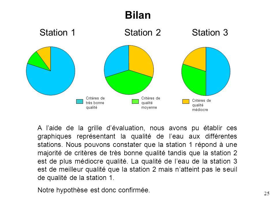 25 A laide de la grille dévaluation, nous avons pu établir ces graphiques représentant la qualité de leau aux différentes stations. Nous pouvons const