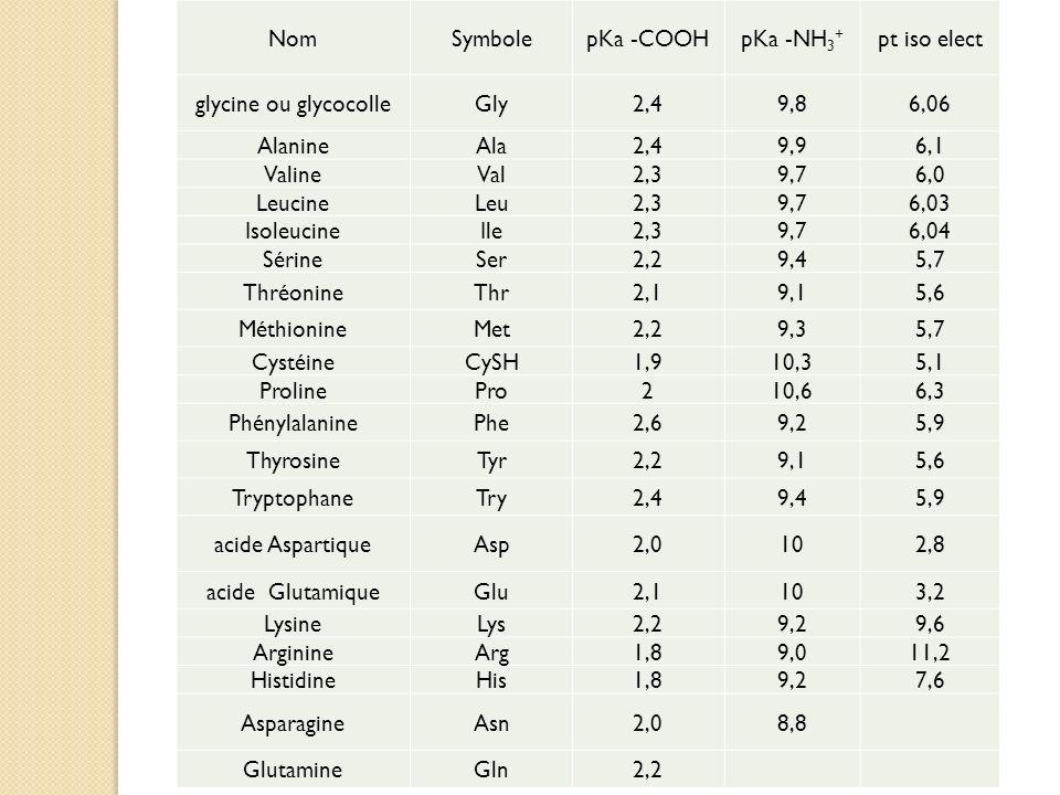 NomSymbolepKa -COOHpKa -NH 3 + pt iso elect glycine ou glycocolleGly2,49,86,06 AlanineAla2,49,96,1 ValineVal2,39,76,0 LeucineLeu2,39,76,03 IsoleucineI