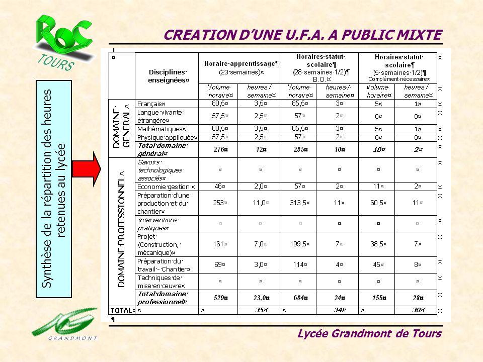 CREATION DUNE U.F.A. A PUBLIC MIXTE Lycée Grandmont de Tours Synthèse de la répartition des heures retenues au lycée