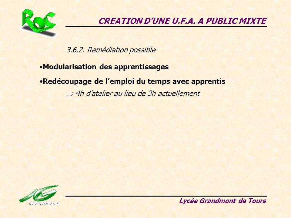 CREATION DUNE U.F.A. A PUBLIC MIXTE Lycée Grandmont de Tours 3.6.2. Remédiation possible Modularisation des apprentissages Redécoupage de lemploi du t