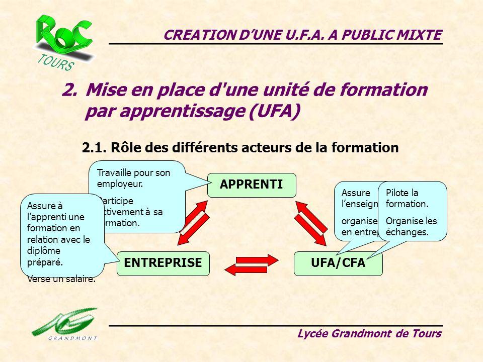 2.Mise en place d'une unité de formation par apprentissage (UFA) CREATION DUNE U.F.A. A PUBLIC MIXTE Lycée Grandmont de Tours 2.1. Rôle des différents