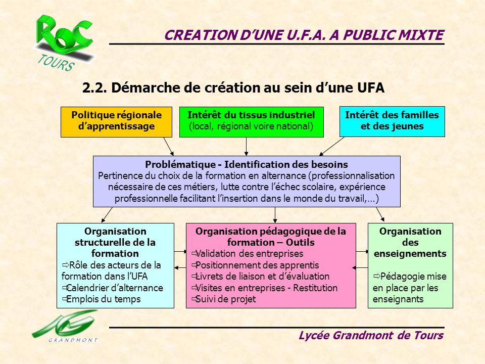 CREATION DUNE U.F.A. A PUBLIC MIXTE Lycée Grandmont de Tours 2.2. Démarche de création au sein dune UFA Problématique - Identification des besoins Per
