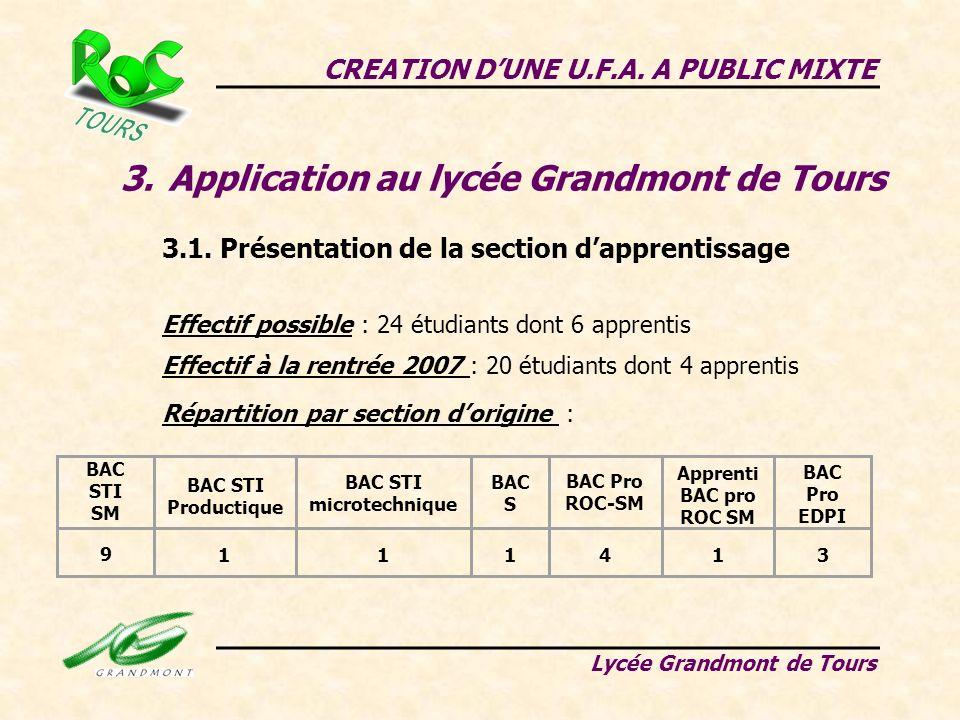 CREATION DUNE U.F.A. A PUBLIC MIXTE Lycée Grandmont de Tours 3.Application au lycée Grandmont de Tours 3.1. Présentation de la section dapprentissage