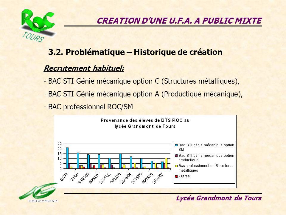 CREATION DUNE U.F.A. A PUBLIC MIXTE Lycée Grandmont de Tours 3.2. Problématique – Historique de création Recrutement habituel: - BAC STI Génie mécaniq