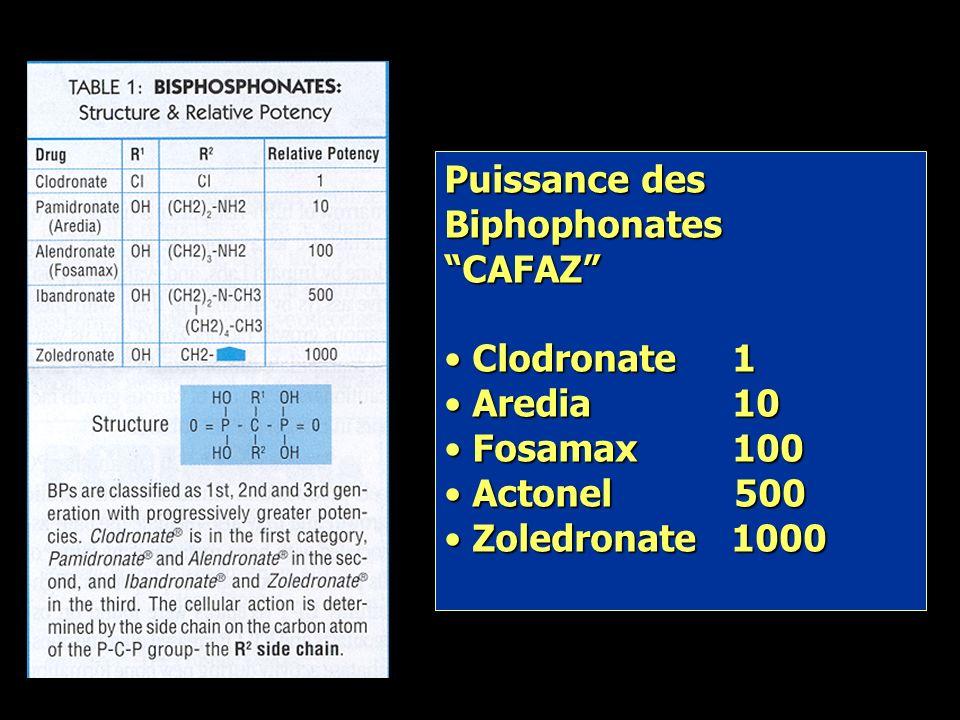 Biphosphonates: mécanismes daction Biphosphonates: mécanismes daction Liaison avec lhydroxyapatite au niveau osseux: prévention du contact avec les os