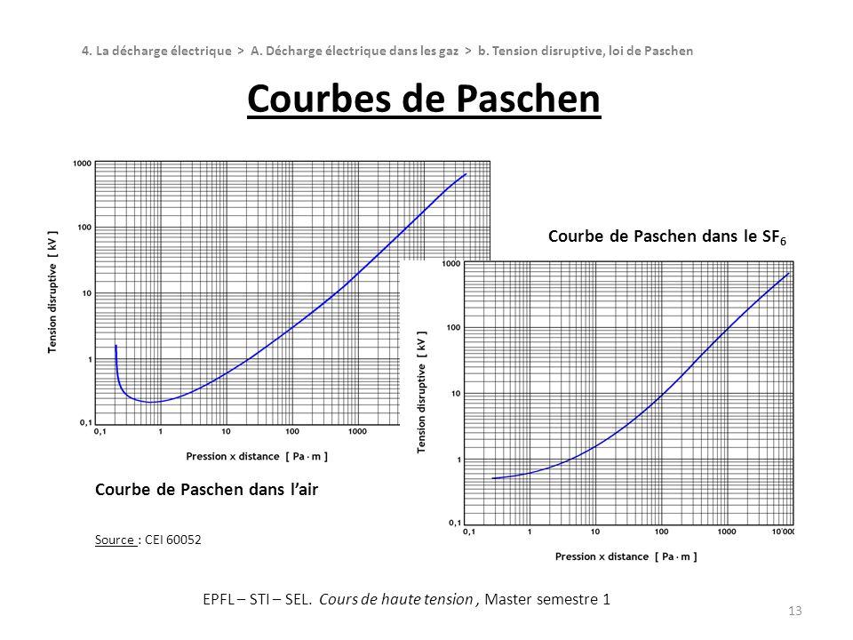 Statistique des claquages en choc 14 Lorsquun choc de tension est appliqué sur un intervalle dair, on observe que : -Au-dessous dune certaine valeur de crête de tension, il ny a pas de claquage.