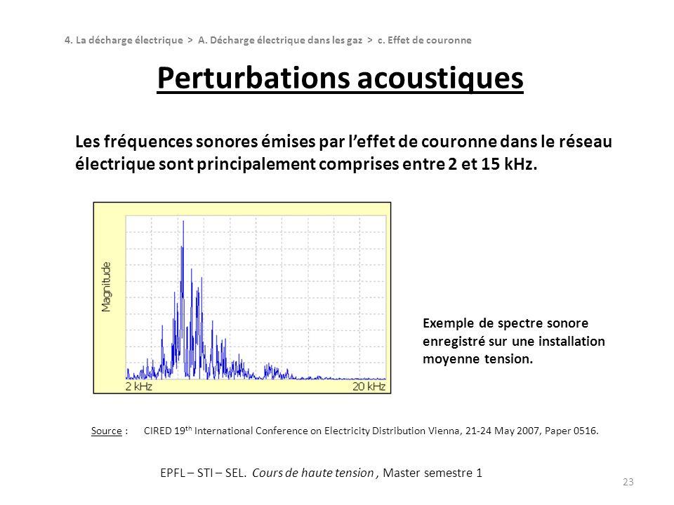 Perturbations acoustiques 23 Les fréquences sonores émises par leffet de couronne dans le réseau électrique sont principalement comprises entre 2 et 1