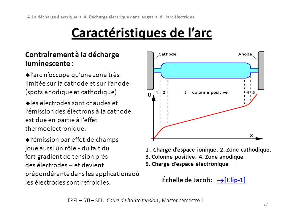 27 Contrairement à la décharge luminescente : larc noccupe quune zone très limitée sur la cathode et sur lanode (spots anodique et cathodique) les éle