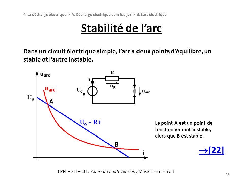 Stabilité de larc 28 Dans un circuit électrique simple, larc a deux points déquilibre, un stable et lautre instable. Le point A est un point de foncti