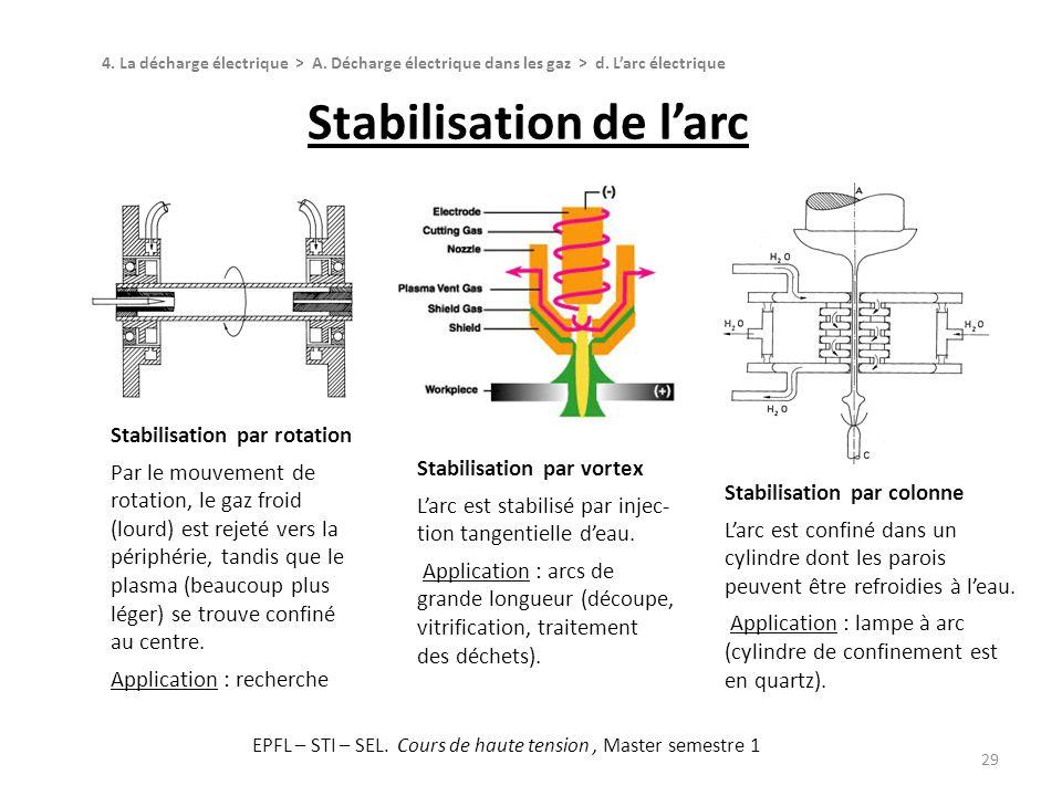 Déstabilisation de larc 30 On cherche à déstabiliser larc : -dans les systèmes où larc est utilisé indirectement, pour produire des tensions transitoires, par exemple, afin de limiter lérosion des électrodes ; -dans les systèmes de coupure, pour assurer lextinction.