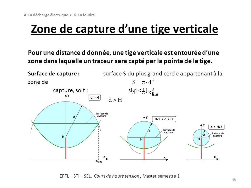 Pour une distance d donnée, une tige verticale est entourée dune zone dans laquelle un traceur sera capté par la pointe de la tige. Surface de capture