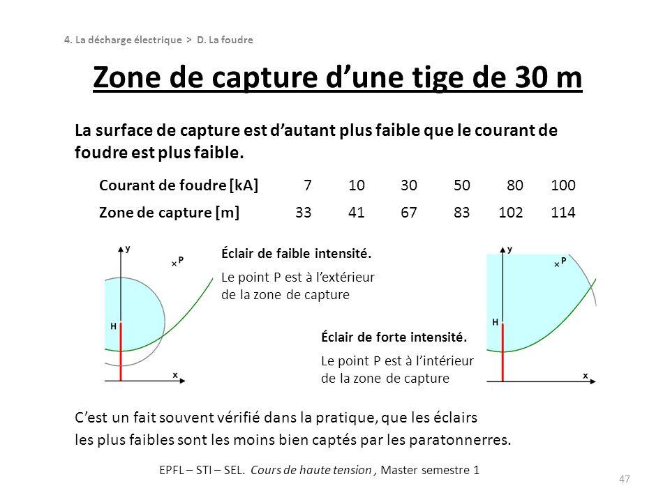 La surface de capture est dautant plus faible que le courant de foudre est plus faible. Zone de capture dune tige de 30 m 47 4. La décharge électrique