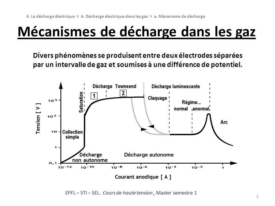 Décharge de collection simple 6 Le courant augmente avec la tension puis se sature autour de la centaine de picoampères 4.