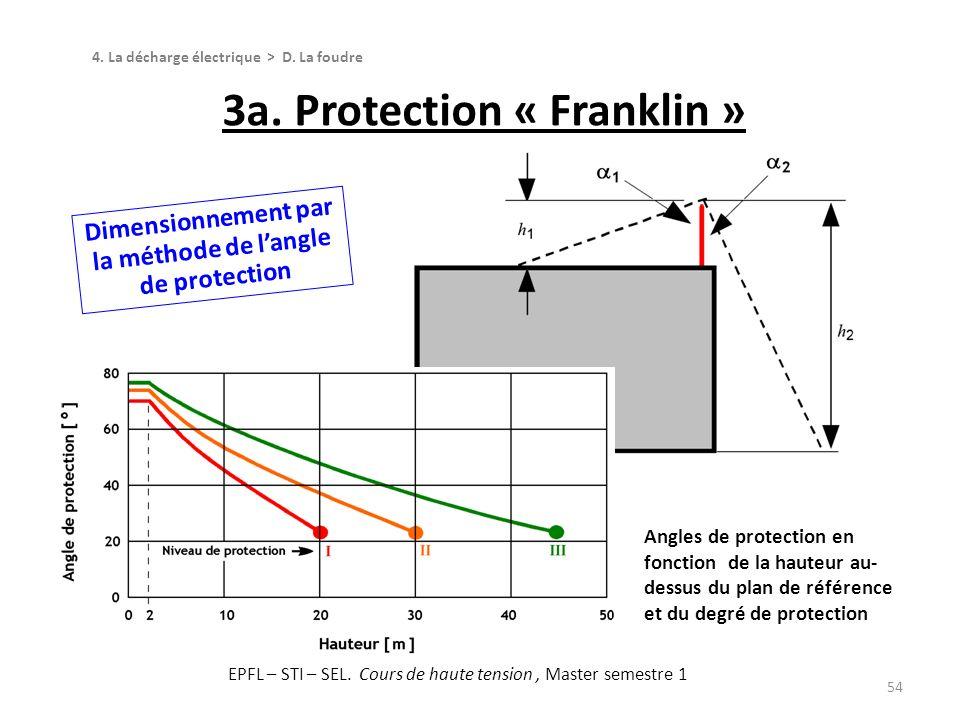 3a. Protection « Franklin » 54 4. La décharge électrique > D. La foudre Dimensionnement par la méthode de langle de protection Angles de protection en