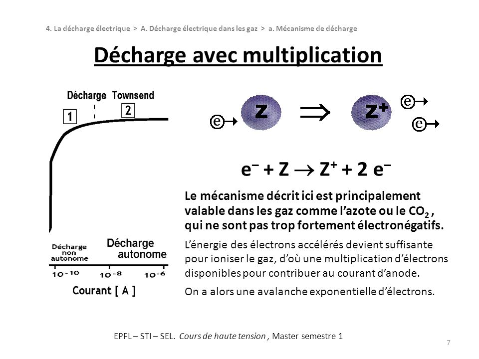 Décharge avec multiplication 7 e – + Z Z + + 2 e – Le mécanisme décrit ici est principalement valable dans les gaz comme lazote ou le CO 2, qui ne son