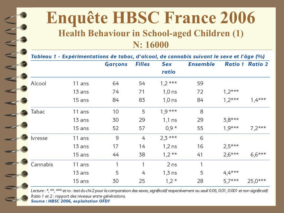 Enquête HBSC France 2006 Health Behaviour in School-aged Children (2)