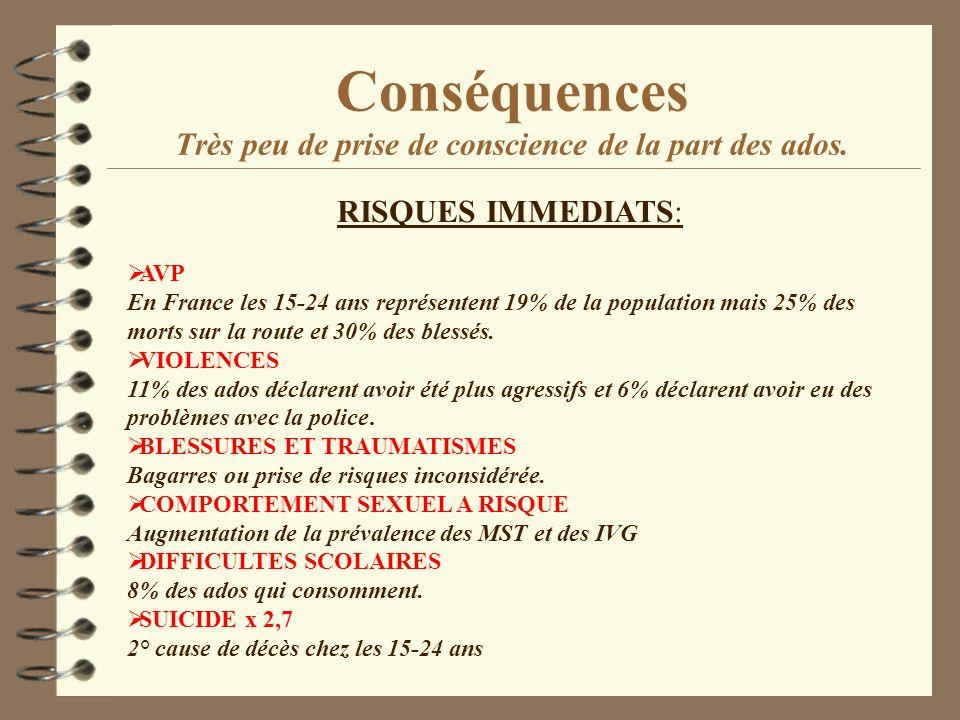 Conséquences Très peu de prise de conscience de la part des ados. RISQUES IMMEDIATS: AVP En France les 15-24 ans représentent 19% de la population mai