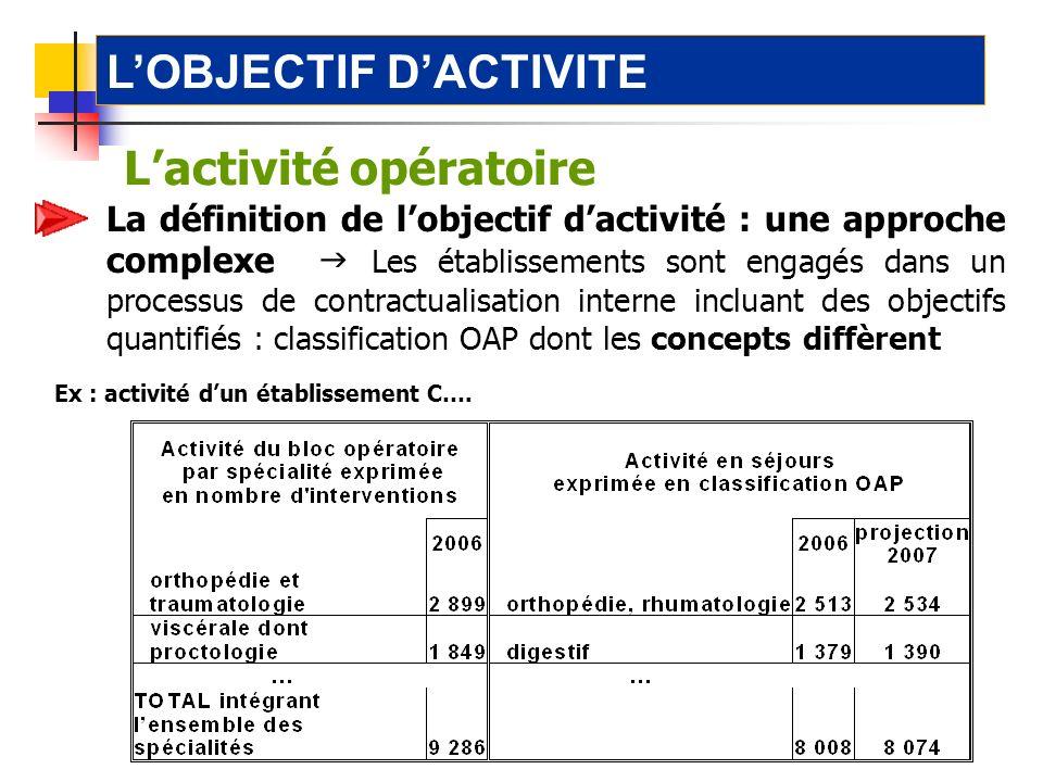 2-1.1 lactivité opératoire Lactivité opératoire LOBJECTIF DACTIVITE Ex : activité dun établissement C…. La définition de lobjectif dactivité : une app