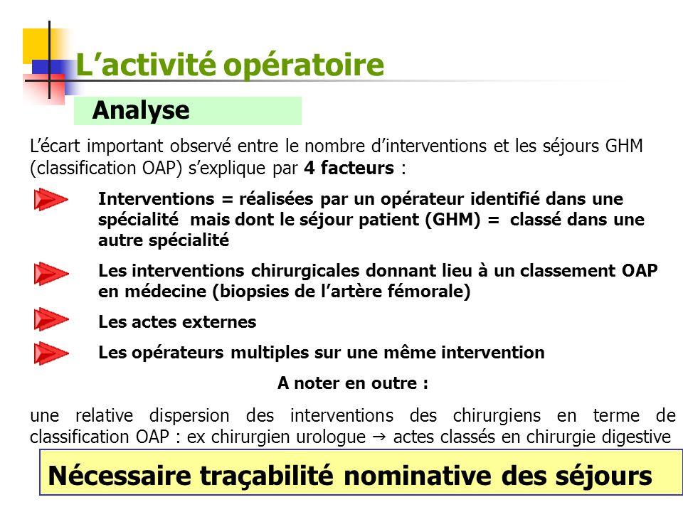 Lactivité opératoire Lécart important observé entre le nombre dinterventions et les séjours GHM (classification OAP) sexplique par 4 facteurs : Interv