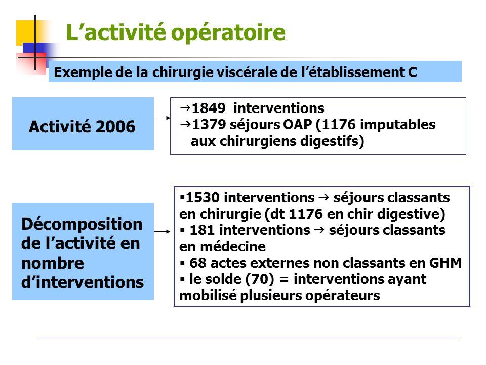 Lactivité opératoire Activité 2006 Exemple de la chirurgie viscérale de létablissement C 1849 interventions 1379 séjours OAP (1176 imputables aux chir