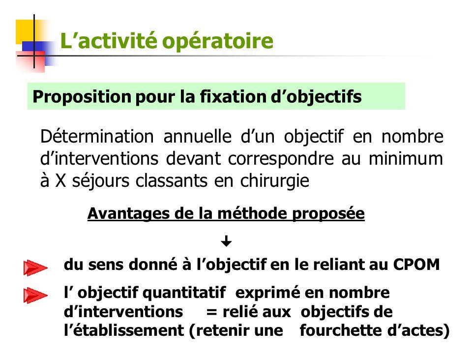 Lactivité opératoire Proposition pour la fixation dobjectifs Détermination annuelle dun objectif en nombre dinterventions devant correspondre au minim