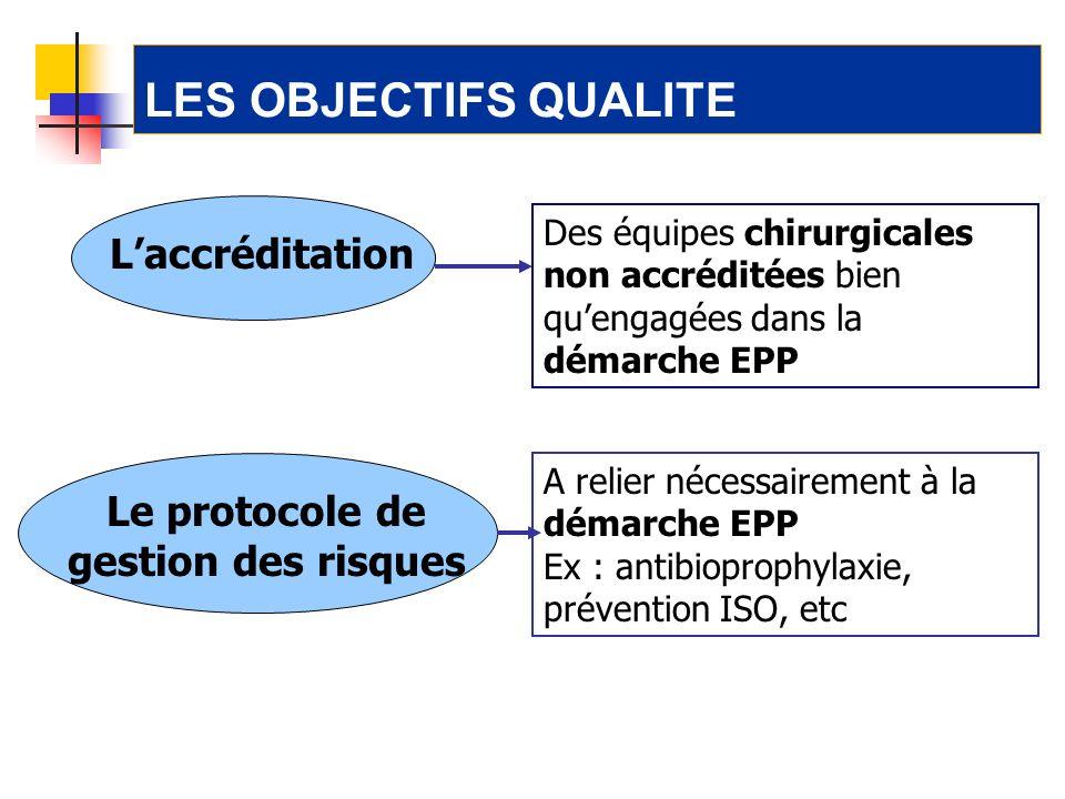 A relier nécessairement à la démarche EPP Ex : antibioprophylaxie, prévention ISO, etc LES OBJECTIFS QUALITE Laccréditation Le protocole de gestion de