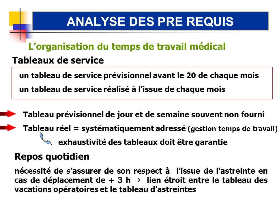 ANALYSE DES PRE REQUIS Tableau prévisionnel de jour et de semaine souvent non fourni Tableau réel = systématiquement adressé (gestion temps de travail