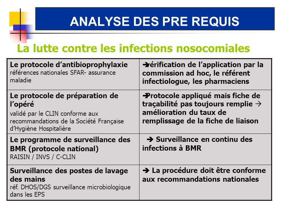 ANALYSE DES PRE REQUIS La lutte contre les infections nosocomiales Le protocole dantibioprophylaxie références nationales SFAR- assurance maladie véri