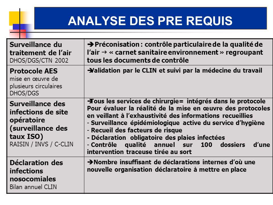 ANALYSE DES PRE REQUIS Surveillance du traitement de lair DHOS/DGS/CTN 2002 Préconisation : contrôle particulaire de la qualité de lair « carnet sanit