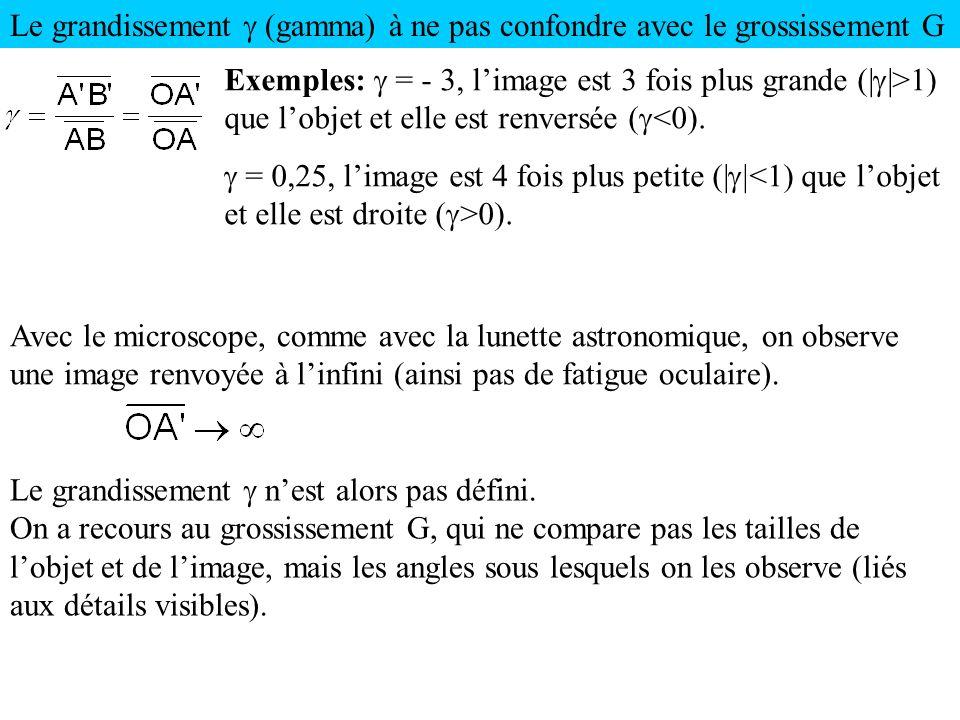 Le grandissement (gamma) à ne pas confondre avec le grossissement G Avec le microscope, comme avec la lunette astronomique, on observe une image renvo