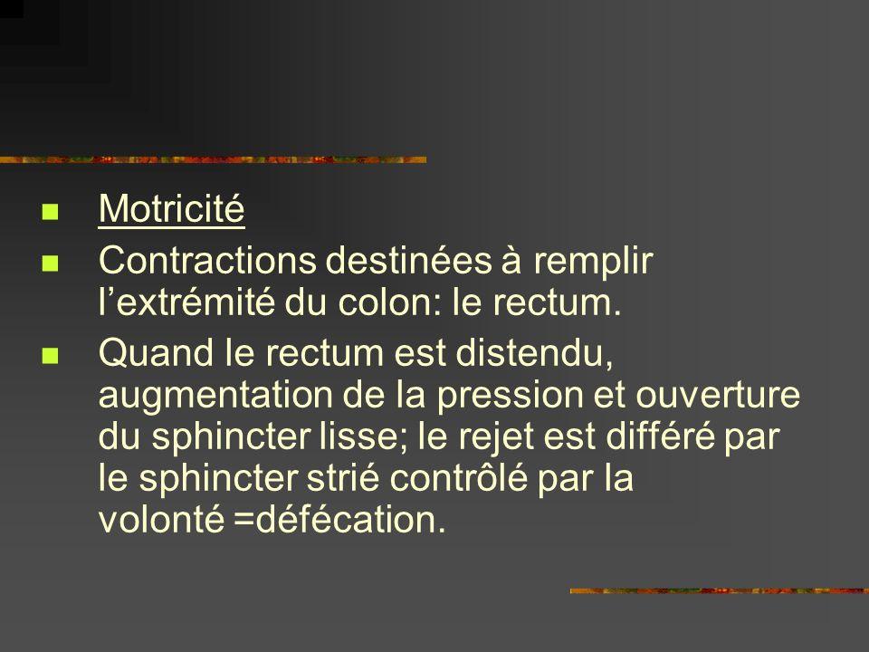Motricité Contractions destinées à remplir lextrémité du colon: le rectum. Quand le rectum est distendu, augmentation de la pression et ouverture du s