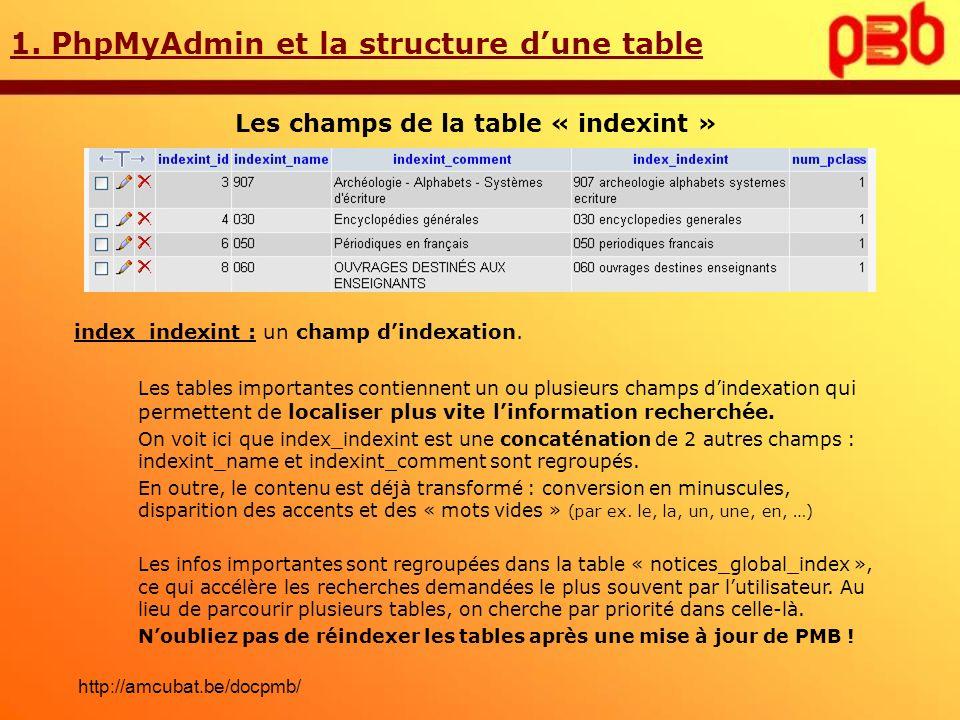1. PhpMyAdmin et la structure dune table Les champs de la table « indexint » index_indexint : un champ dindexation. Les tables importantes contiennent