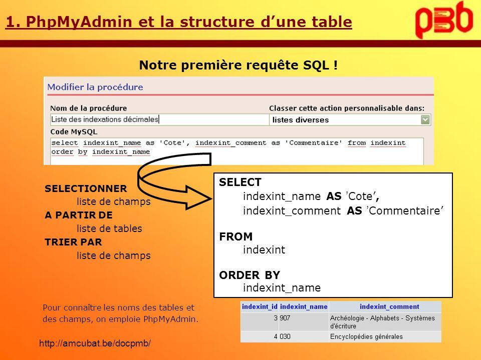 1. PhpMyAdmin et la structure dune table Notre première requête SQL ! SELECT indexint_name AS Cote, indexint_comment AS Commentaire FROM indexint ORDE