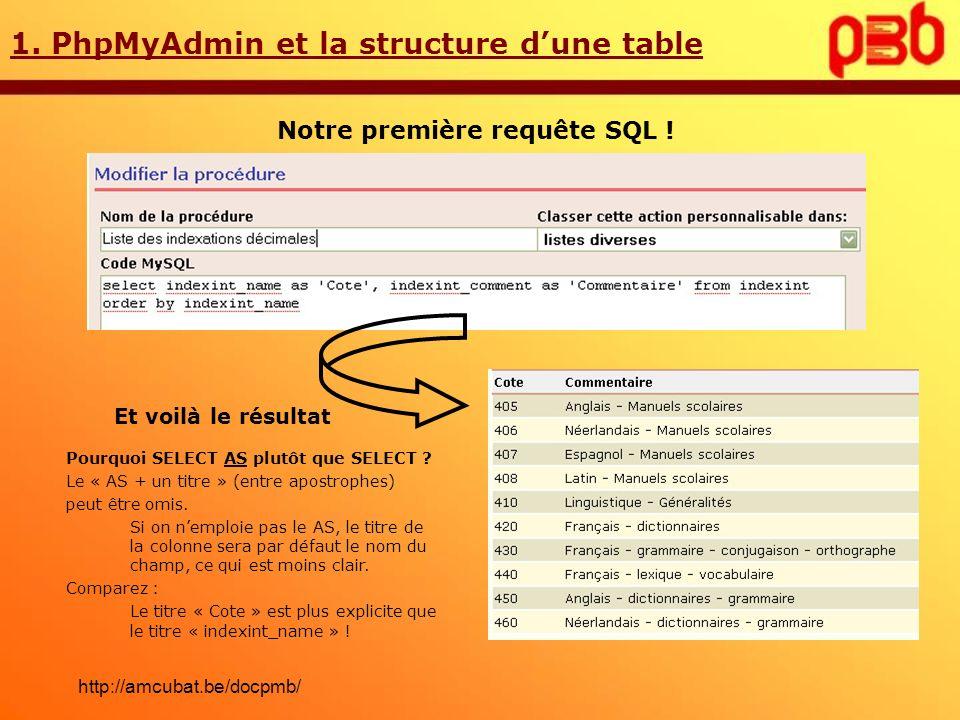1. PhpMyAdmin et la structure dune table Notre première requête SQL ! Et voilà le résultat Pourquoi SELECT AS plutôt que SELECT ? Le « AS + un titre »