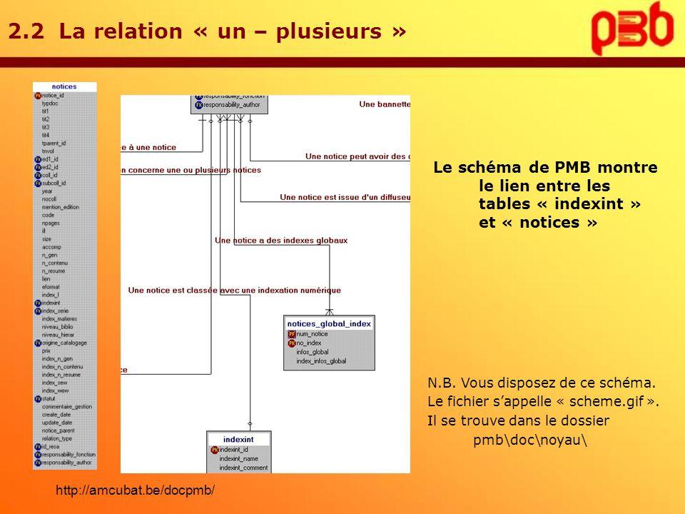 2.2 La relation « un – plusieurs » Le schéma de PMB montre le lien entre les tables « indexint » et « notices » N.B. Vous disposez de ce schéma. Le fi
