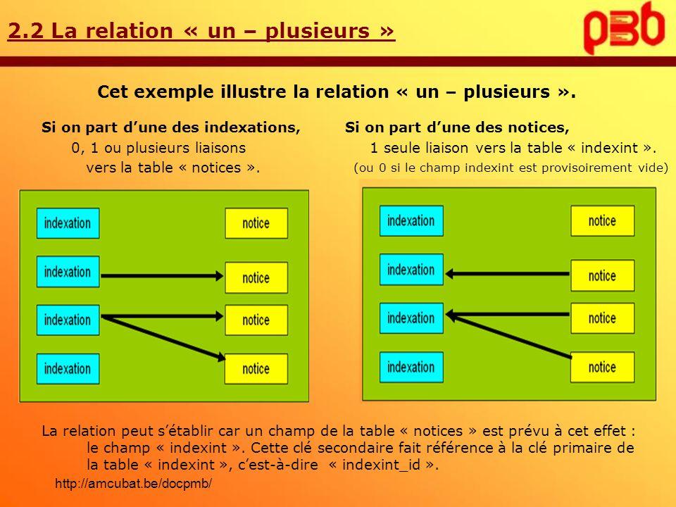 2.2 La relation « un – plusieurs » Cet exemple illustre la relation « un – plusieurs ». Si on part dune des indexations, 0, 1 ou plusieurs liaisons ve