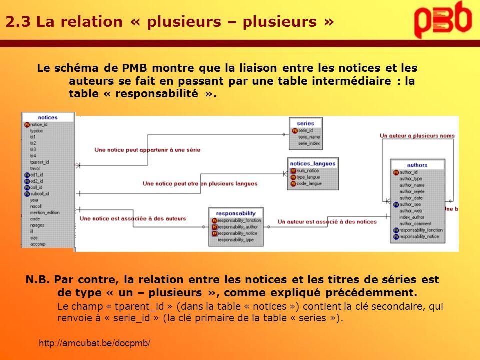 2.3 La relation « plusieurs – plusieurs » Le schéma de PMB montre que la liaison entre les notices et les auteurs se fait en passant par une table int