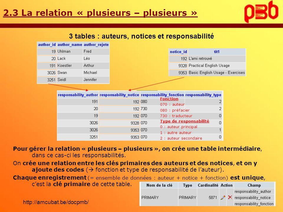 2.3 La relation « plusieurs – plusieurs » 3 tables : auteurs, notices et responsabilité Fonction 070 : auteur 080 : préfacier 730 : traducteur Type de