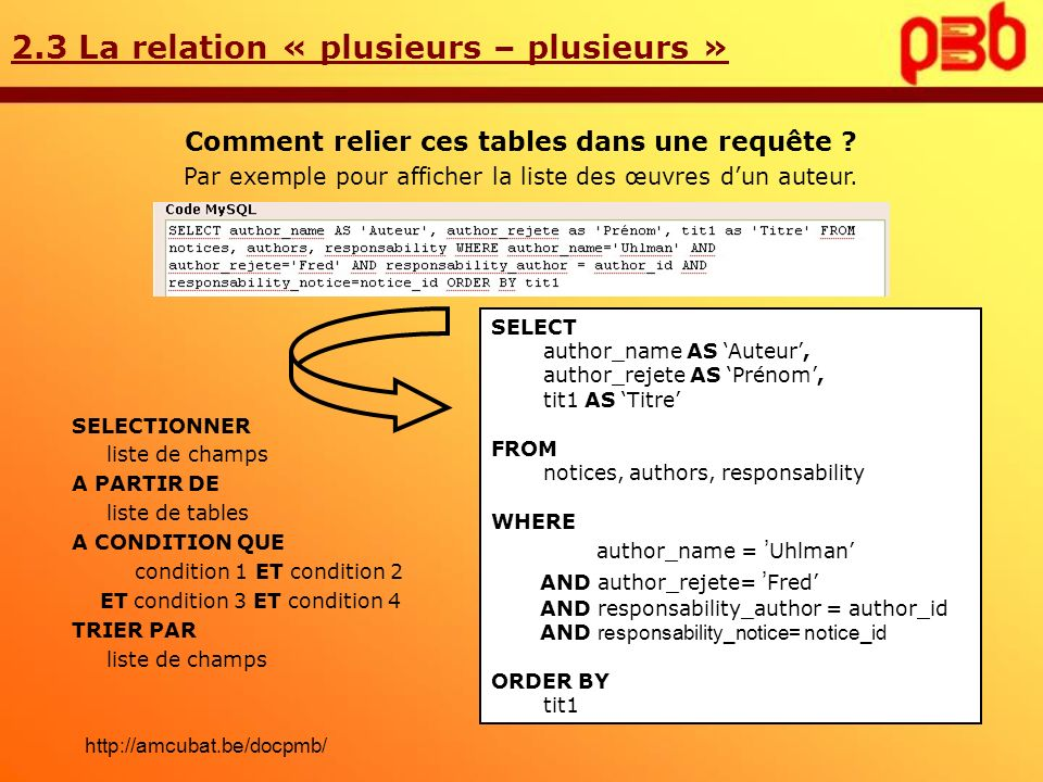 2.3 La relation « plusieurs – plusieurs » Comment relier ces tables dans une requête ? Par exemple pour afficher la liste des œuvres dun auteur. SELEC
