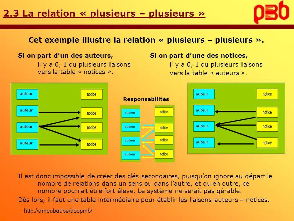 2.3 La relation « plusieurs – plusieurs » Cet exemple illustre la relation « plusieurs – plusieurs ». Si on part dun des auteurs, il y a 0, 1 ou plusi