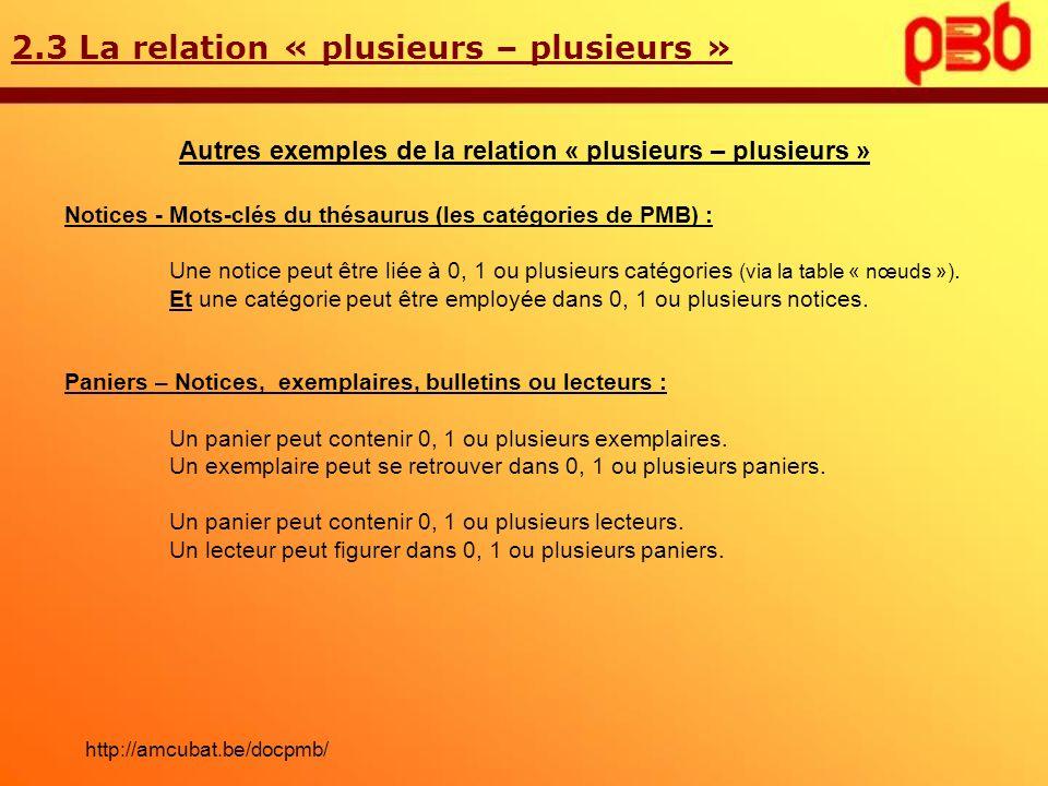 2.3 La relation « plusieurs – plusieurs » Autres exemples de la relation « plusieurs – plusieurs » Notices - Mots-clés du thésaurus (les catégories de