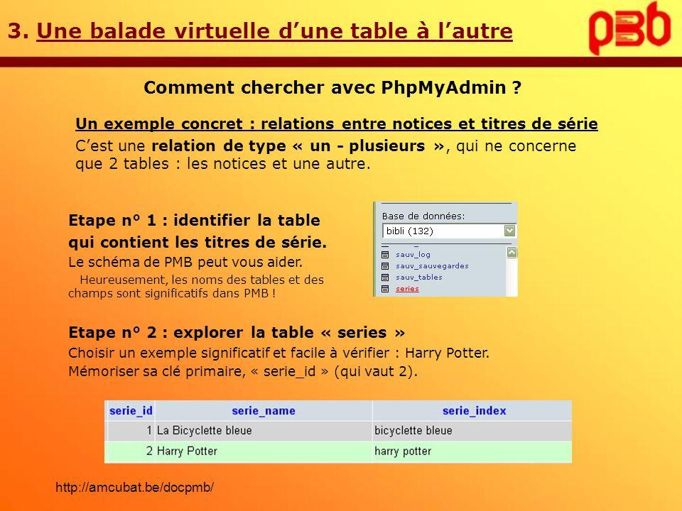 3. Une balade virtuelle dune table à lautre Comment chercher avec PhpMyAdmin ? Un exemple concret : relations entre notices et titres de série Cest un