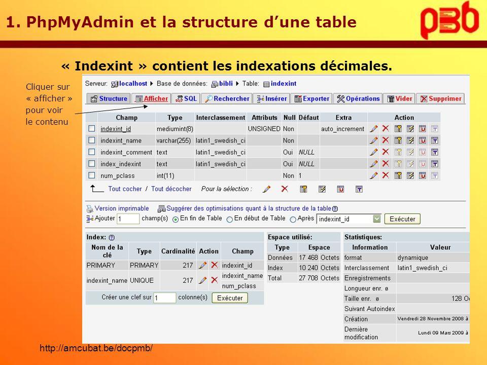 1. PhpMyAdmin et la structure dune table Cliquer sur « afficher » pour voir le contenu « Indexint » contient les indexations décimales. http://amcubat