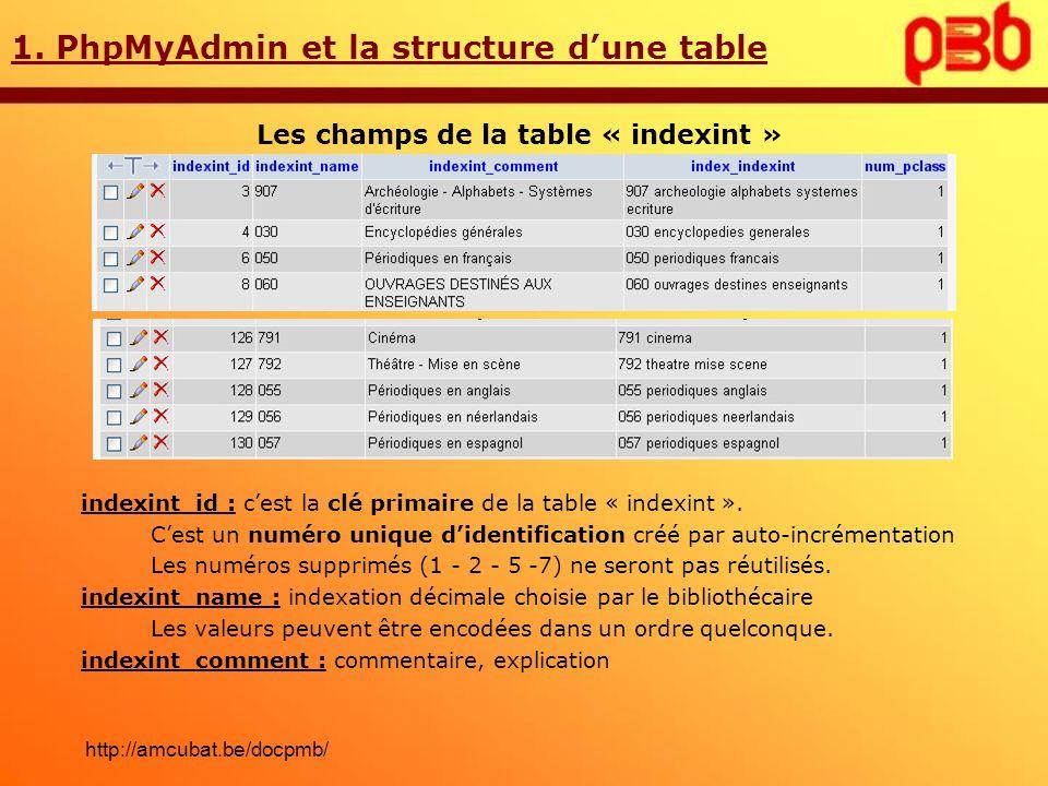1. PhpMyAdmin et la structure dune table Les champs de la table « indexint » indexint_id : cest la clé primaire de la table « indexint ». Cest un numé
