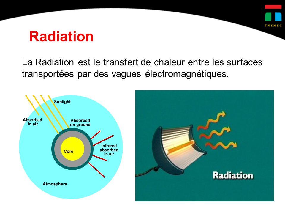 Radiation La Radiation est le transfert de chaleur entre les surfaces transportées par des vagues électromagnétiques.